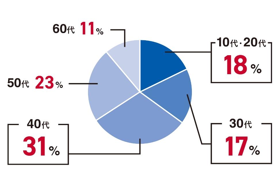 10代・20代 18%、30代 17%、40代 31%、50代 23%、60代 11%