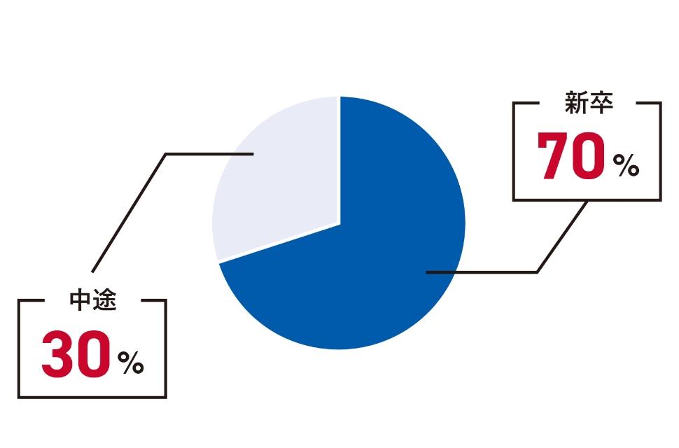新卒 70%、中途 30%