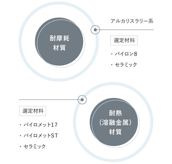 耐摩耗材質・耐熱(溶融金属)材質